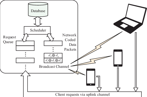 Networking drawing service. System architecture of network