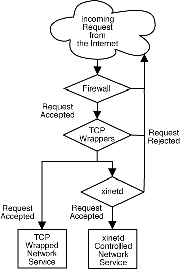 Networking drawing service. Tcp wrappers and xinetd