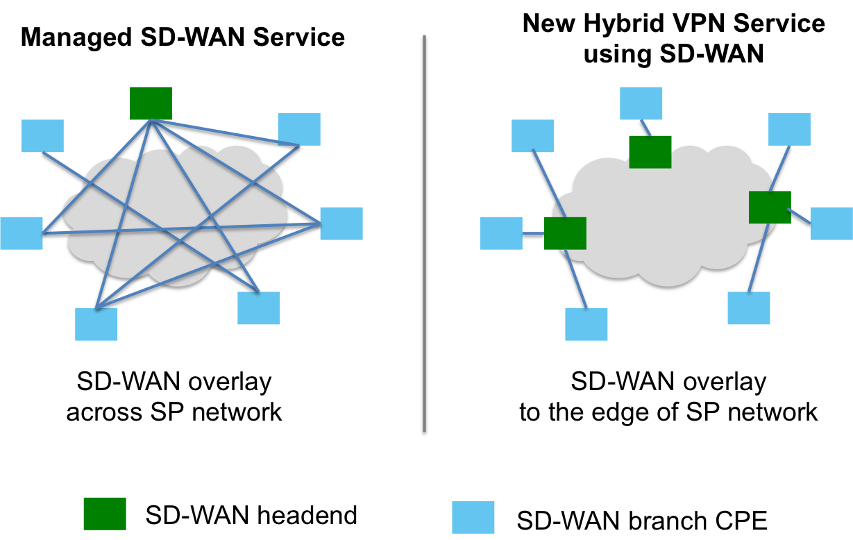 Networking drawing service. Sd wan the new