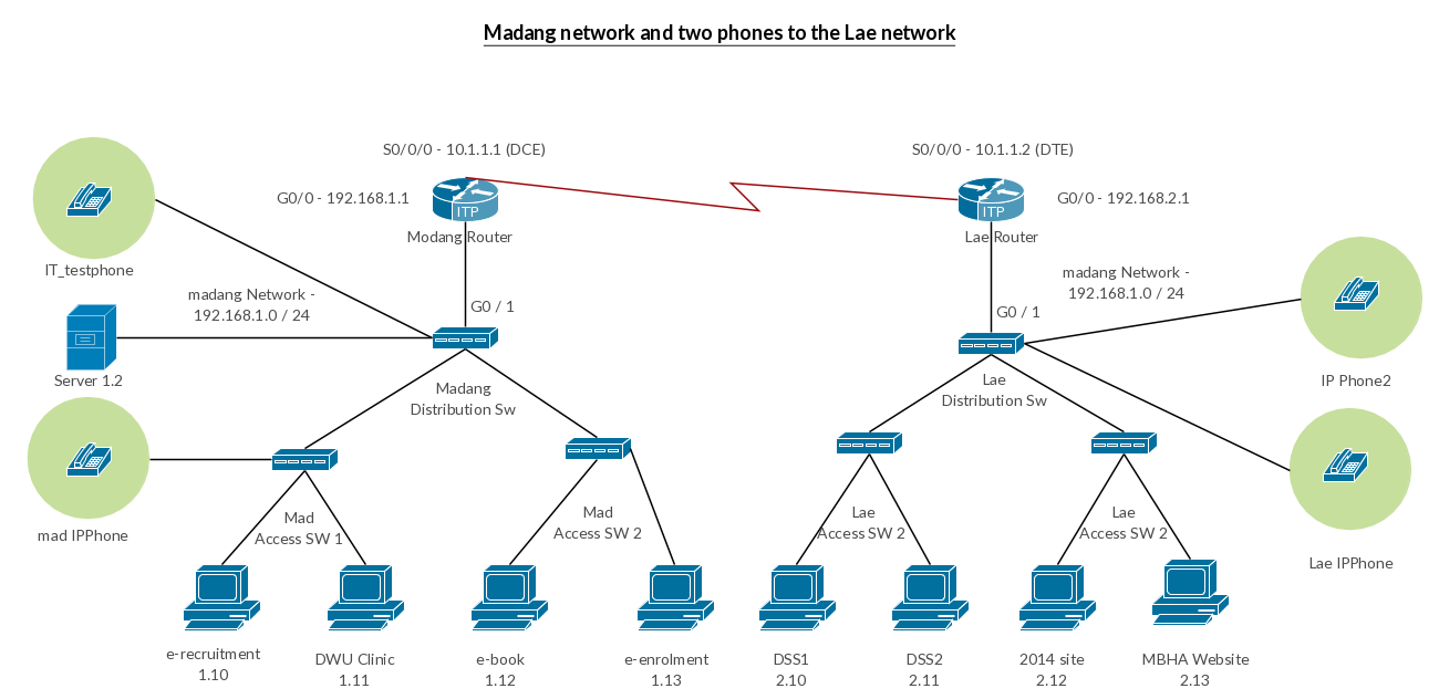 Networking drawing topology. Cisco templates to get