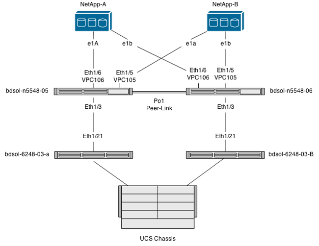 Networking drawing vlan. Flexpod and fcoe with