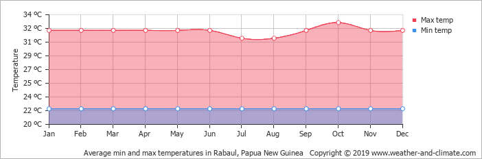 New britain png. Climate and average monthly