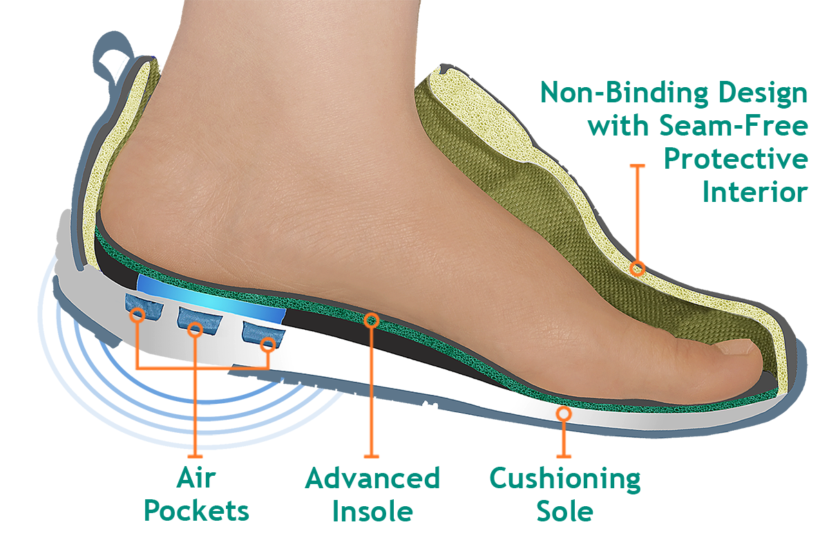 Nfoot png shoe. What is special about