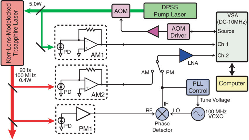 Noise vector rugged. Simplified block diagram of