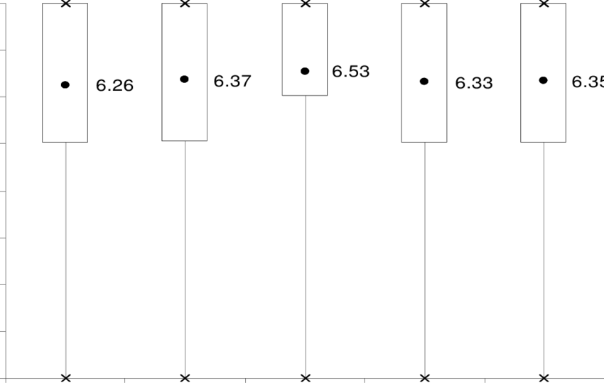 Note box png. Distribution of gross motor