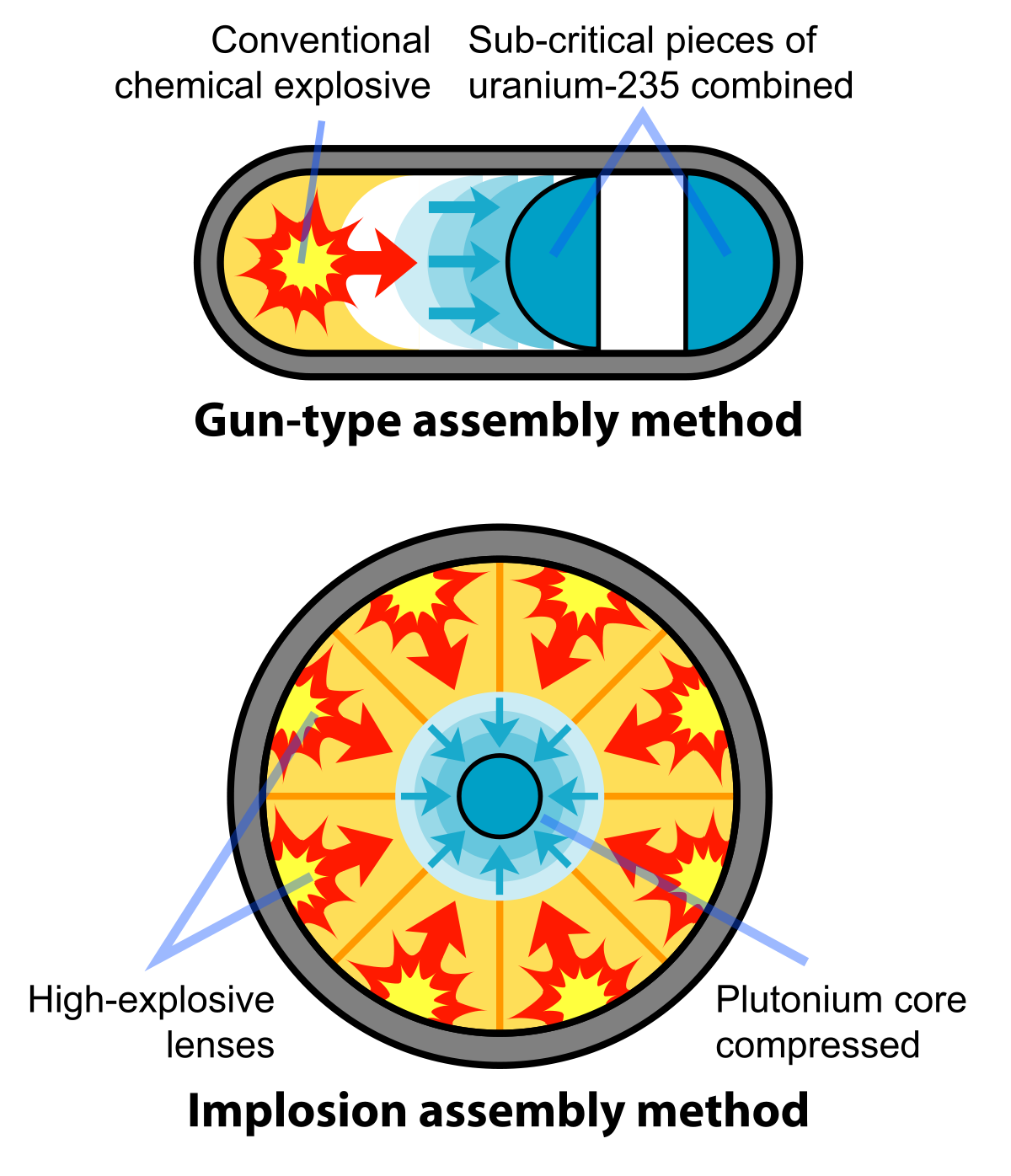Nuclear drawing warhead. Weapon design wikimedia commons