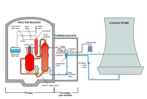 nuclear drawing reactor