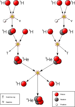 Nuclear drawing fusion. Proton chain reaction wikipedia