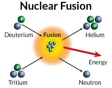 Nuclear drawing fusion. Collection of high