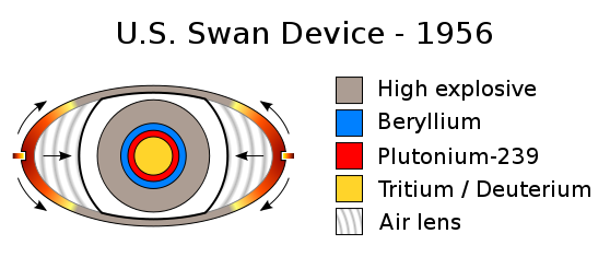 Nuclear drawing fusion. Weapon design wikipedia us