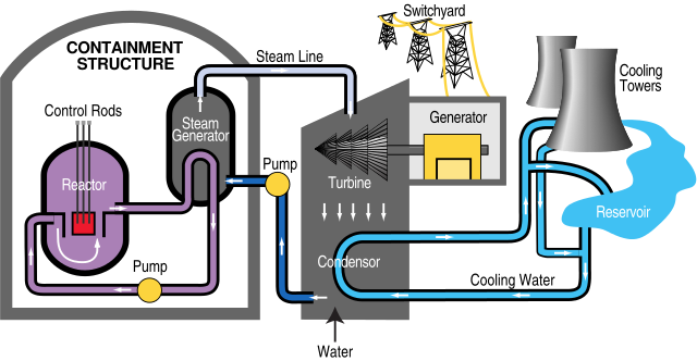 Nuclear drawing power plant. File pwr diagram svg