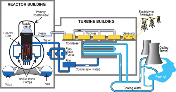 Nuclear drawing reactor. What is the principle