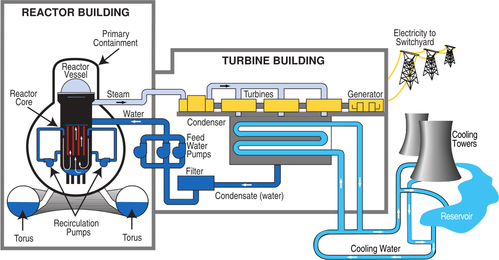 Nuclear drawing power plant. File bwr diagram svg
