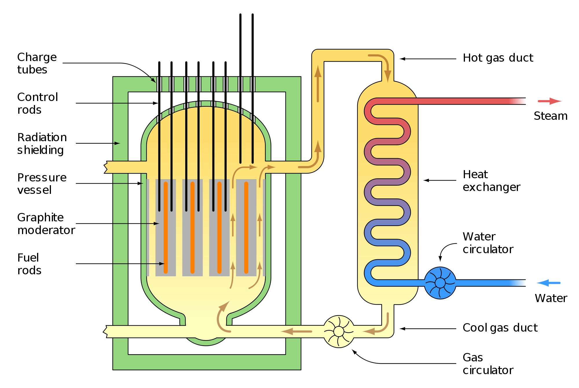 Nuclear drawing reactor. Components chemistry libretexts