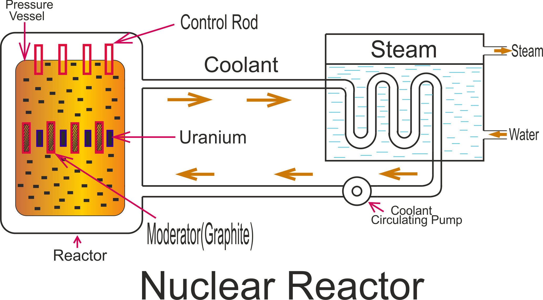 Nuclear drawing sketch. Working principle of power