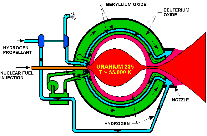 Nuclear drawing spacecraft. Exploring the universe with