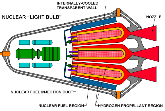 Nuclear drawing spacecraft. Diagram of a closed