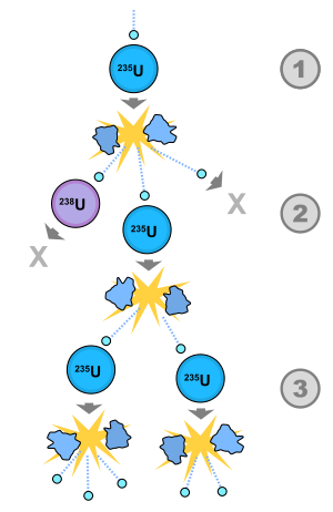 Nuclear drawing uranium. Chain reaction wikipedia a