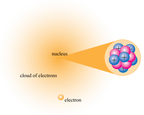 Nucleus transparent science. Powerschool learning th grade