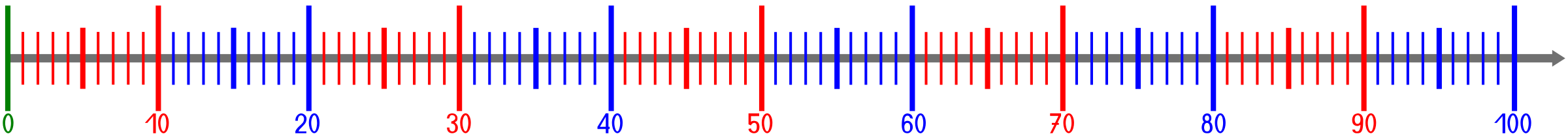 Line with colored scale. Number clipart natural number library
