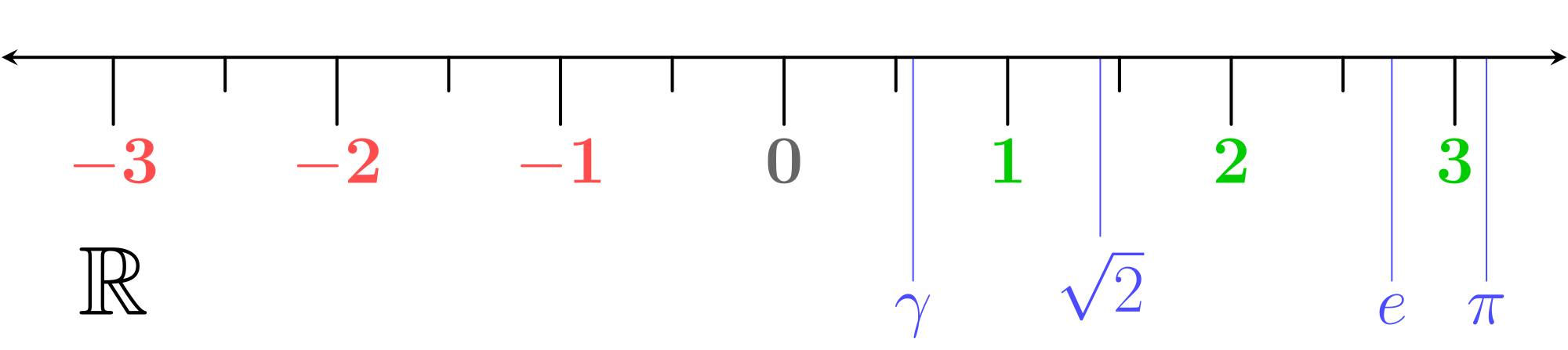 Number line png. File real svg wikimedia