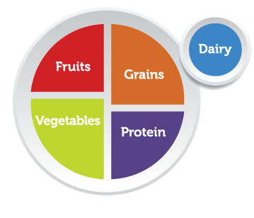 Nutrition clipart myplate. Choose click a food
