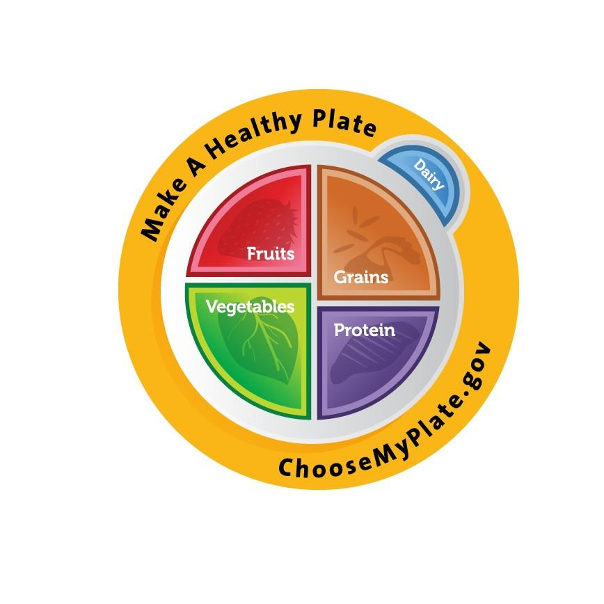 nutrition clipart myplate