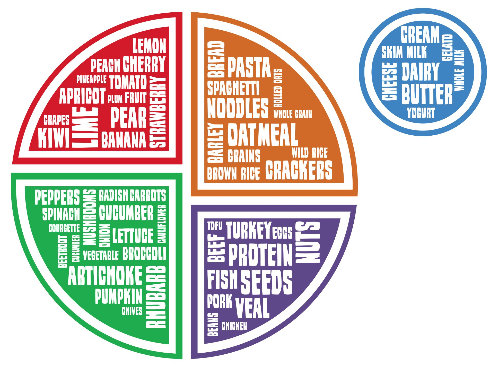 Nutrition clipart myplate. Free education poster food