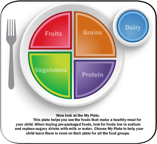 Nutrition clipart myplate. Interactive my plate tool