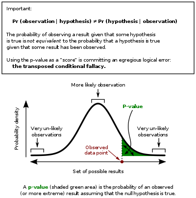 Statistics vector result. Wikipedia in this graph