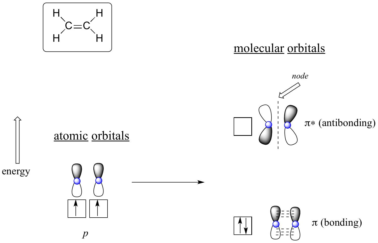 Orbital drawing antibonding. Molecular theory conjugation