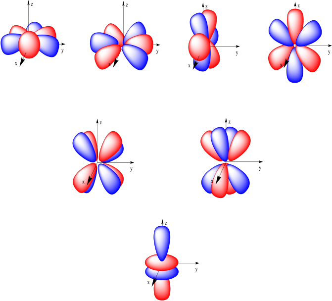 Orbital drawing dz2. Structure reactivity atoms two
