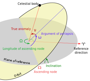 Orbital vector positive. Inclination wikipedia