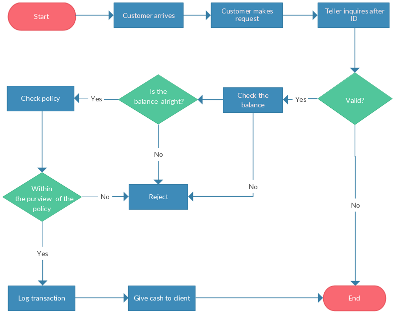 flowchart drawing user account creation