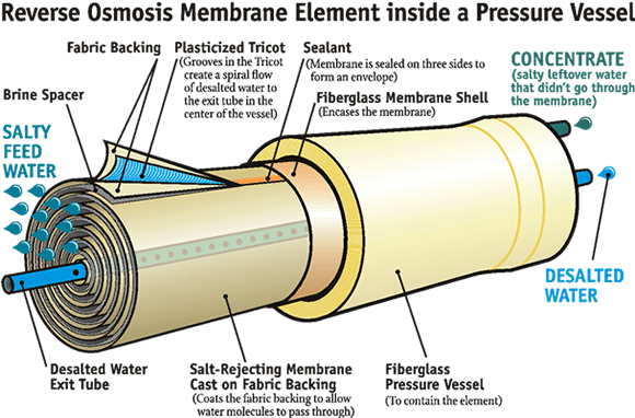 Osmosis drawing reverse. What is desalination using