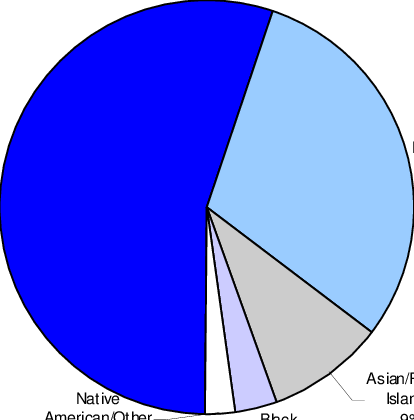 Other clipart race ethnicity. Racial ethnic distribution of