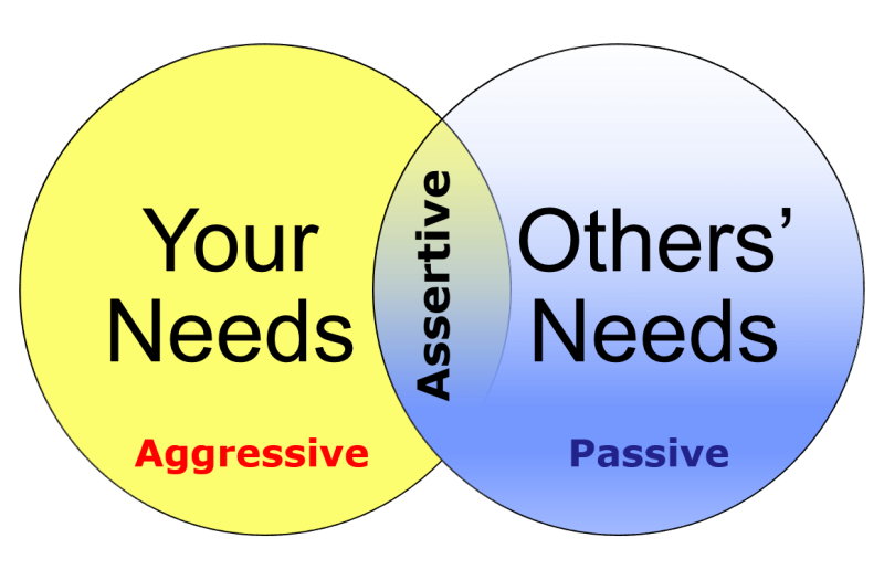 Others clipart passive communication. Pictures aggressive behaviorpassiveaggressive behavior