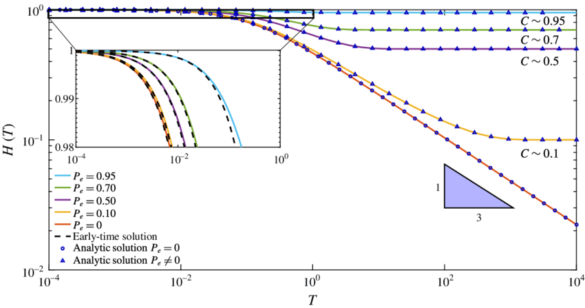 P transparent colour. Online numerical and analytic