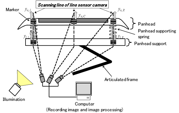 Pantograph drawing. Measuring the contact force