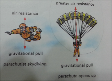 Parachute clipart air resistance. Save the egg discovery