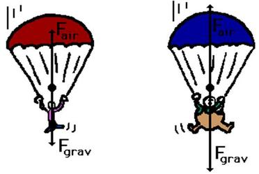 Parachute clipart air resistance. Research the topic what