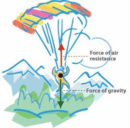 Parachute clipart air resistance. Mrs remis science blog