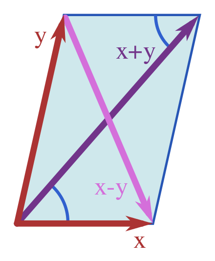 Parallelogram vector triangle rule. Law wikiwand vectors involved