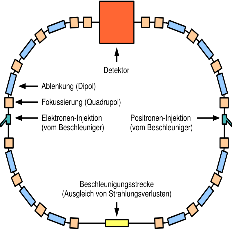 Particle ring png. File storage de wikimedia