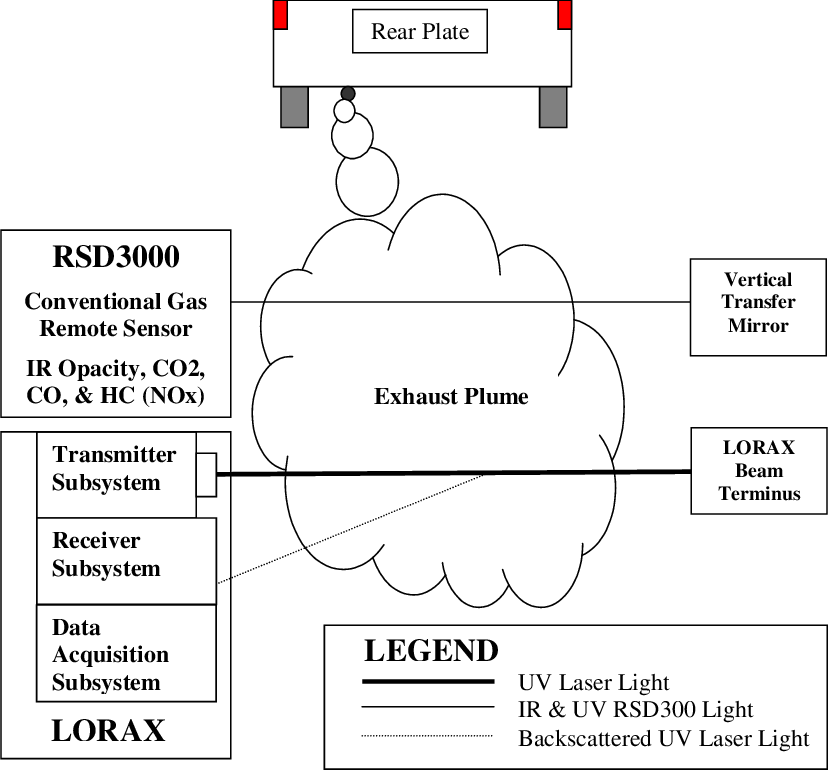 Particulate drawing gas sampling. Functional schematic of the
