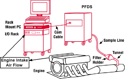 Particulate drawing exhaust gas. Sampling and conditioning schematic