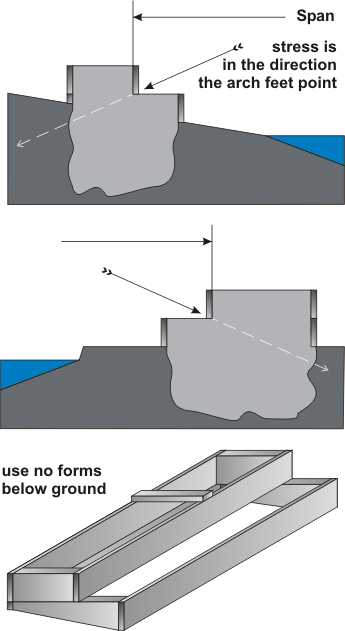 concrete drawing footer