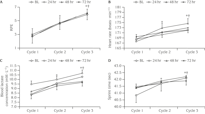 And physiological response performance. Perceptual drawing clip library
