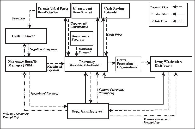 Pharmacy drawing pharmaceutical. Product and money flows