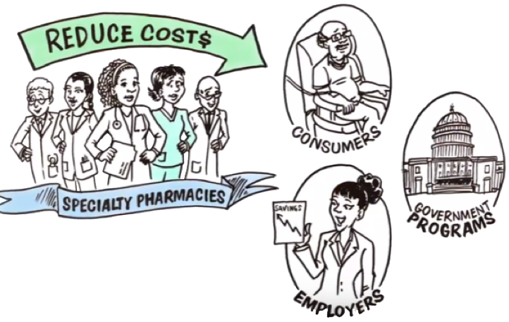 Pharmacy drawing pharmaceutical. What is a pbm